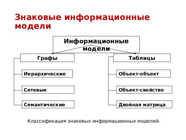 информационные модели на графах проверочная работа