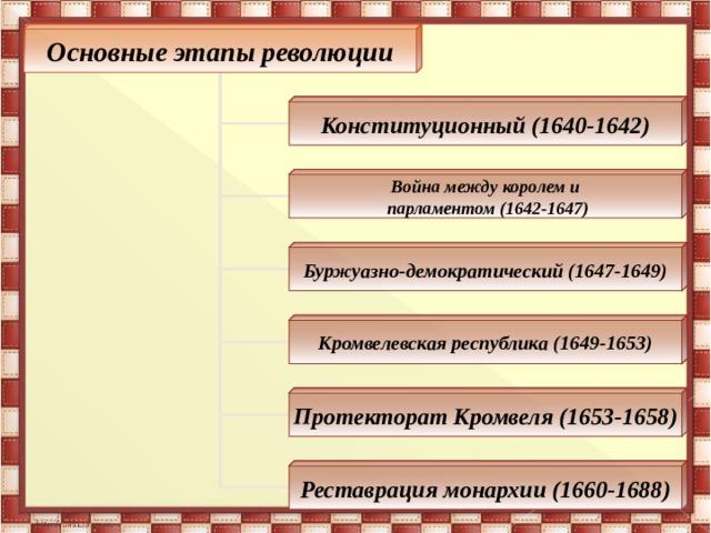 Основные этапы революции Конституционный (1640-1642) Война между королем и  парламентом (1642-1647) Буржуазно-демократический (1647-1649) Кромвелевская республика (1649-1653) Протекторат Кромвеля (1653-1658) Реставрация монархии (1660-1688)