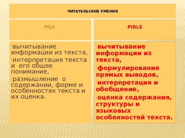 ЧИТАТЕЛЬСКИЕ УМЕНИЯ   PISA PIRLS вычитывание информации из текста, интерпретация текста и его общее понимание, размышление о содержании, форме и особенностях текста и их оценка. вычитывание информации из текста, формулирование прямых выводов, интерпретация и обобщение, оценка содержания, структуры и языковых особенностей текста.