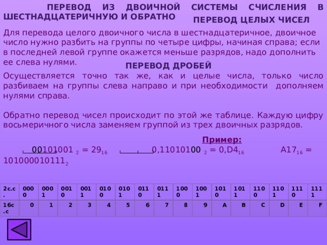 ПЕРЕВОД ИЗ ДВОИЧНОЙ СИСТЕМЫ СЧИСЛЕНИЯ В шестнадцатеричную И ОБРАТНО  ПЕРЕВОД целых чисел Для перевода целого двоичного числа в шестнадцатеричное, двоичное число нужно разбить на группы по четыре цифры, начиная справа; если в последней левой группе окажется меньше разрядов, надо дополнить ее слева нулями. ПЕРЕВОД дробей Осуществляется  точно так же, как и целые числа, только число разбиваем на группы слева направо и при необходимости дополняем нулями справа. Обратно перевод чисел происходит по этой же таблице. Каждую цифру восьмеричного числа заменяем группой из трех двоичных разрядов.  Пример:  00 101001 2 = 29 16 0,110101 00 2 = 0,D4 16 A17 16 = 101000010111 2 2с.с. 16с.с 0000 0001  0 0010  1  2 0011  3 0100  4 0101  5 0110  6 0111  7 1000 1001  8  9 1010  A 1011  B 1100  C 1101  D 1110  E 1111  F