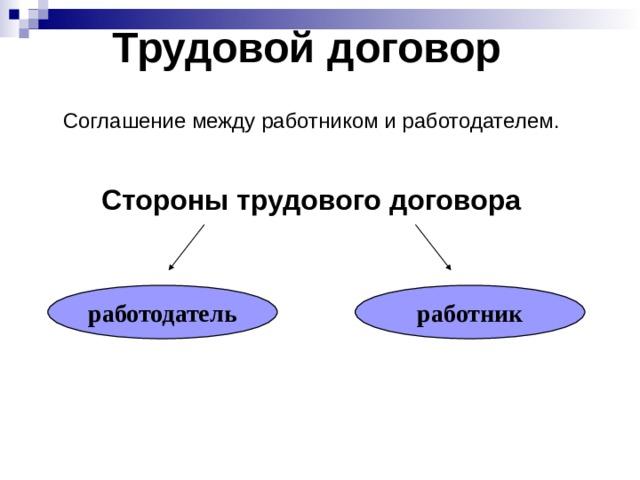 Трудовой договор  Соглашение между работником и работодателем.  Стороны трудового договора работодатель работник