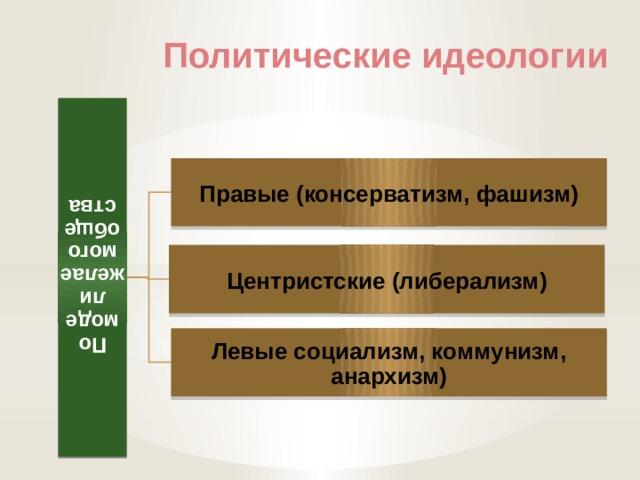 По модели желаемого общества Политические идеологии Правые (консерватизм, фашизм) Центристские (либерализм) Левые социализм, коммунизм, анархизм)