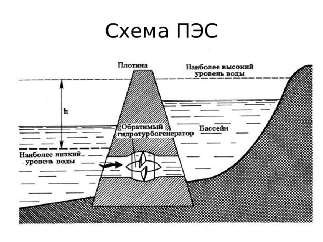 Схема ПЭС