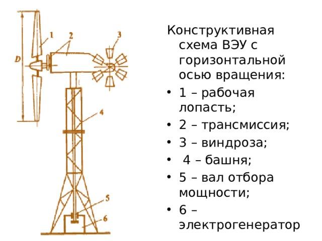 Конструктивная схема ВЭУ с горизонтальной осью вращения: 1 – рабочая лопасть; 2 – трансмиссия; 3 – виндроза; 4 – башня; 5 – вал отбора мощности; 6 – электрогенератор