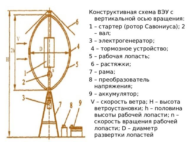 Конструктивная схема ВЭУ с вертикальной осью вращения: 1 – стартер (ротор Савониуса); 2 – вал; 3 – электрогенератор; 4 – тормозное устройство; 5 – рабочая лопасть; 6 – растяжки; 7 – рама; 8 – преобразователь напряжения; 9 – аккумулятор; V – скорость ветра; Н – высота ветроустановки; h – половина высоты рабочей лопасти; n – скорость вращения рабочей лопасти; D – диаметр развертки лопастей