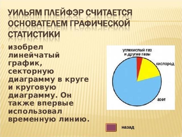 изобрел линейчатый график, секторную диаграмму в круге и круговую диаграмму. Он также впервые использовал временную линию. назад