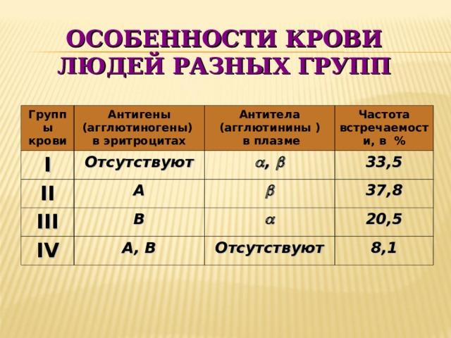 ОСОБЕННОСТИ КРОВИ ЛЮДЕЙ РАЗНЫХ ГРУПП Группы крови Антигены (агглютиногены) в эритроцитах I Отсутствуют II Антитела (агглютинины )  в плазме III A  ,  Частота встречаемости, в % 33,5 B  IV 37,8  A , B 20,5 Отсутствуют 8,1