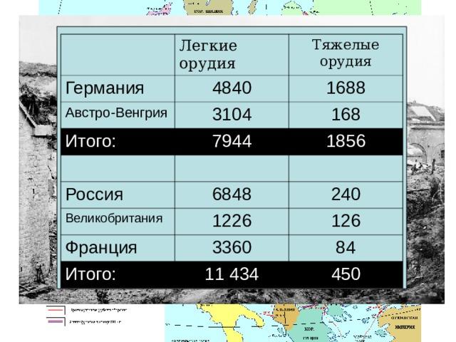Легкие орудия Германия Тяжелые орудия 4840 Австро-Венгрия 1688 3104 Итого: 168 7944 1856 Россия 6848 Великобритания 240 1226 Франция 126 3360 Итого: 84 11 434 450