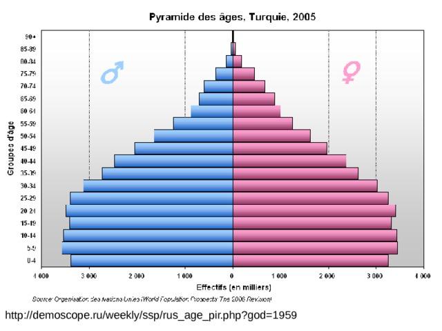 http://demoscope.ru/weekly/ssp/rus_age_pir.php?god=1959