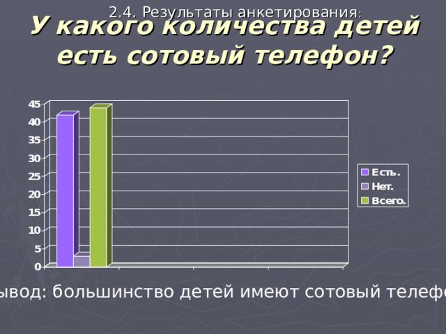 2.4. Результаты анкетирования : У какого количества детей есть сотовый телефон? Вывод: большинство детей имеют сотовый телефон .