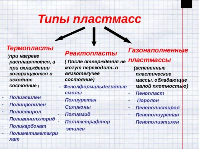 Типы пластмасс  Термопласты  ( при нагреве расплавляются, а при охлаждении возвращаются в исходное состояние )  Полиэтилен Полипропилен Полистирол Поливинилхлорид Поликарбонат Полиметиметакрилат Газонаполненные пластмассы  (вспененные пластические массы, обладающие малой плотностью) Пенопласт  Поролон Пенополистирол Пенополиуретан Пенополиэтилен  Реактопласты  ( После отверждения не могут переходить в вязкотекучее состояние)  - Фенолформальдегидные смолы Полиуретан Силиконы Полиамид Политетрафтор  этилен