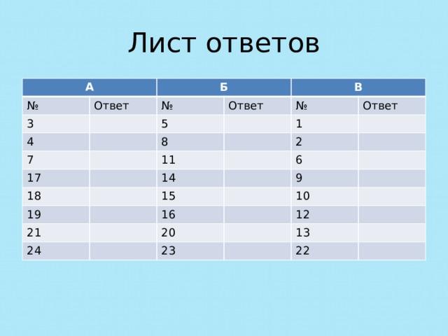Лист ответов А № Ответ 3 Б 4 № Ответ 5 7 В 8 17 № Ответ 18 11 1 2 14 19 6 15 21 9 16 24 10 20 12 23 13 22