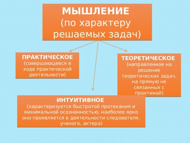 Мышление (по характеру решаемых задач) Практическое (совершающееся в ходе практической деятельности) теоретическое (направленное на решение теоретических задач, на прямую не связанных с практикой) Интуитивное (характеризуется быстротой протекания и минимальной осознанностью, наиболее ярко оно проявляется в деятельности следователя, ученого, актера)