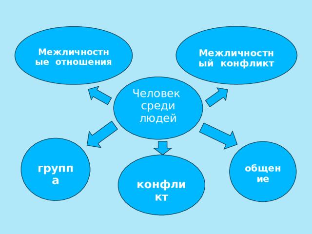 Межличностный конфликт  Межличностные отношения Человек среди людей  группа  общение  конфликт