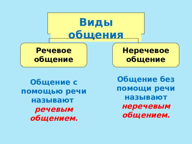 Виды общения Речевое общение Неречевое общение Общение без помощи речи называют  неречевым общением. Общение с помощью речи называют  речевым общением.