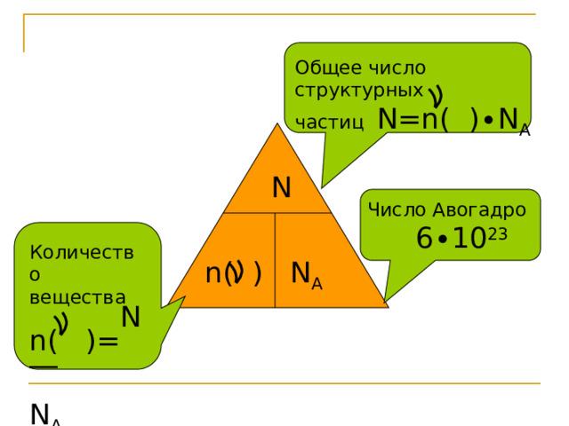 Общее число структурных частиц N=n( )∙N A N Число Авогадро  6 ∙10 23 Количество вещества  N n( )= ―  N A n( ) N A