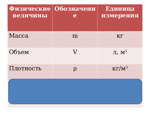 Физические величины Обозначение Масса m Объем Единица измерения V Плотность кг ρ л, м 3 Количество вещества кг/м 3 n моль