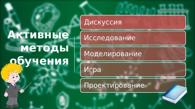 Дискуссия Активные  методы  обучения Исследование Моделирование Игра Проектирование