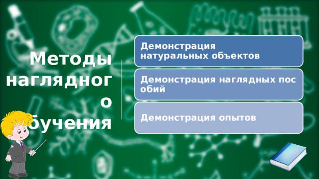 Демонстрация натуральныхобъектов Методы наглядного обучения Демонстрациянаглядныхпособий Демонстрацияопытов