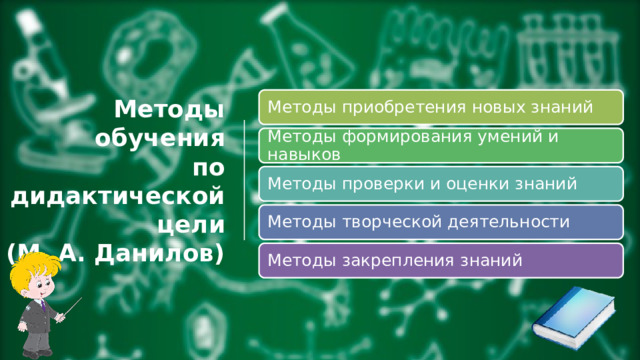 Методы приобретения новых знаний Методы обучения  по  дидактической цели  (М. А. Данилов) Методы формирования умений и навыков Методы проверки и оценки знаний Методы творческой деятельности Методы закрепления знаний