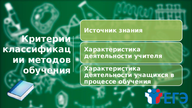 Источник знания Критерии классификации методов обучения Характеристика деятельности учителя Характеристика деятельности учащихсяв процессеобучения