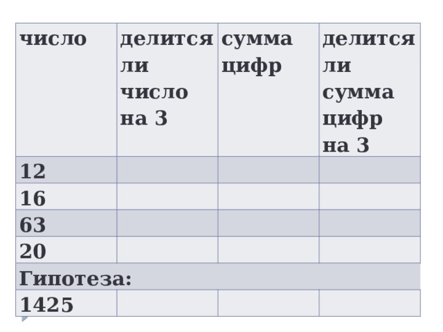 число делится ли число на 3 12 сумма цифр 16 делится ли сумма цифр на 3 63 20 Гипотеза: 1425