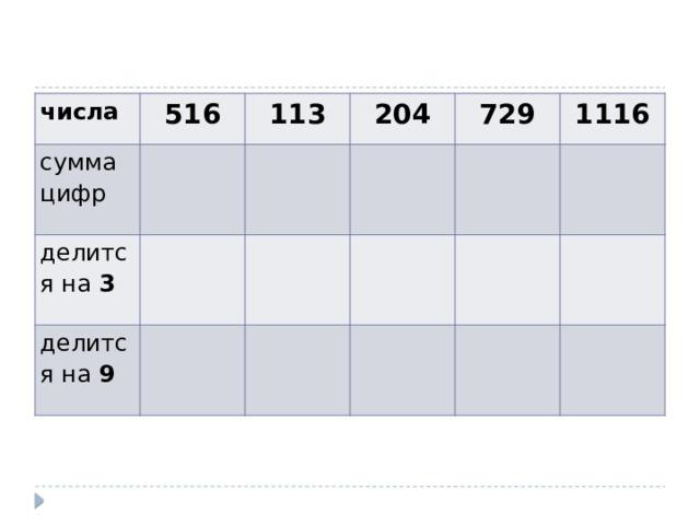числа 516 сумма цифр 113 делится на 3 204 делится на 9 729 1116