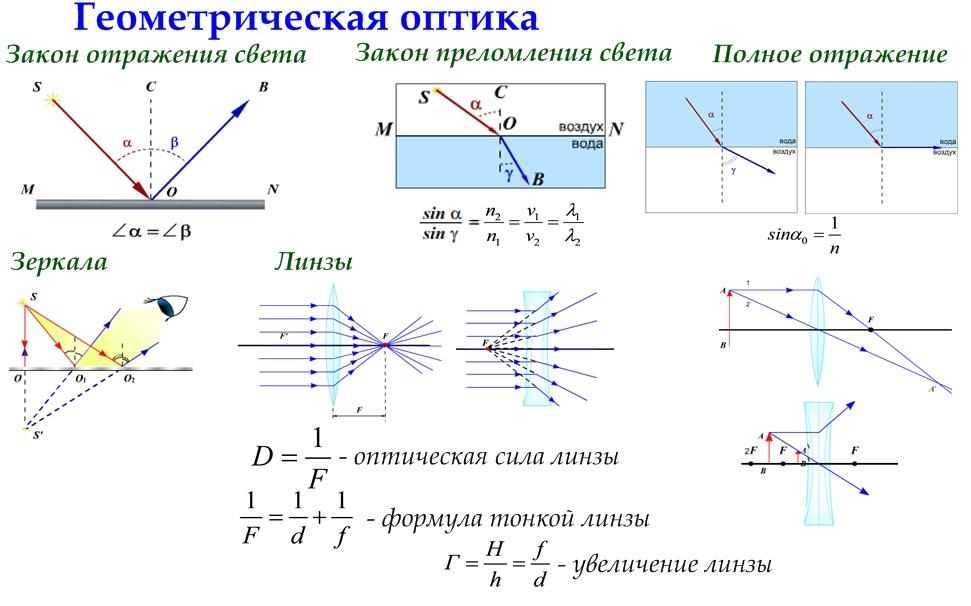 некоторые, оптика основы фотометрии имеет головной